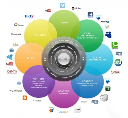 Redes Sociales para Fotógrafos