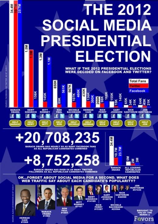 Elecciones 2012 en USA: Las próximas campañas electorales seran el las redes sociales y en el móvil