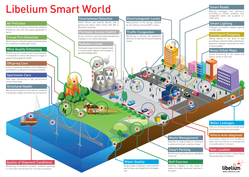 how-the-internet-of-things-will-create-a-smart-world-infographic