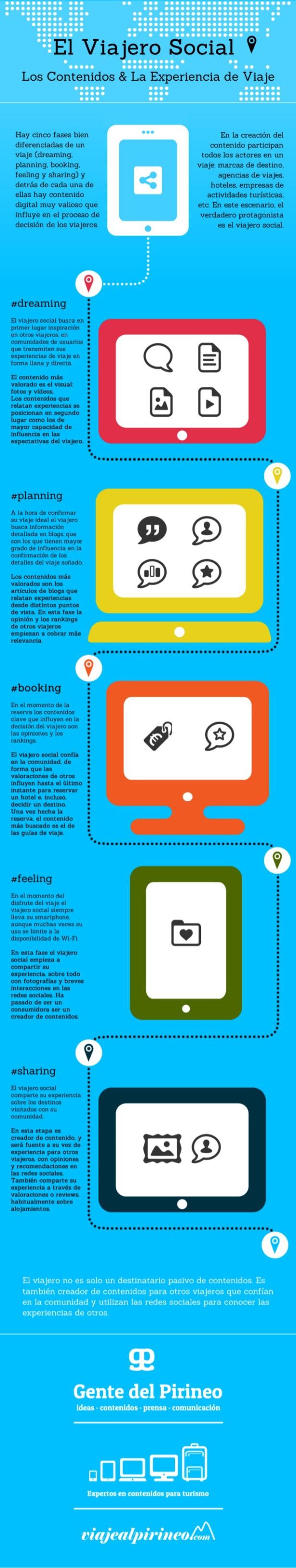 infografia_el_viajero_social
